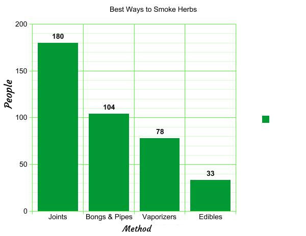 preffered ways to consume herbs